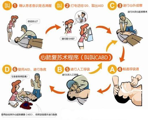急救训练《心肺复苏五步操作流程》